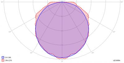 leds-light-the-world-bv_led_tube_120cm_cw_light_diagram