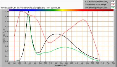 leds-light-the-world-bv_led_tube_120cm_cw_par_spectra