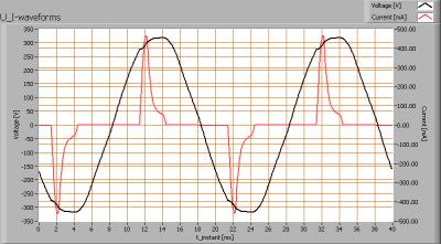 leds-light-the-world-bv_led_tube_120cm_cw_u_i_waveforms