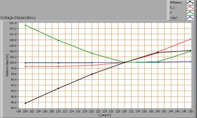 leds-light-the-world-bv_led_tube_120cm_cw_voltagedependency
