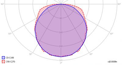 leds-light-the-world-bv_led_tube_120cm_ww_light_diagram
