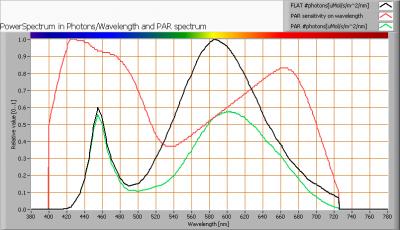leds-light-the-world-bv_led_tube_120cm_ww_par_spectra