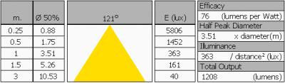leds-light-the-world-bv_led_tube_120cm_ww_summary
