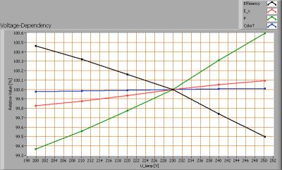 leds-light-the-world-bv_led_tube_120cm_ww_voltagedependency