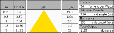 lle_t8-ledtl_22w_1200mm_natwhite_summary