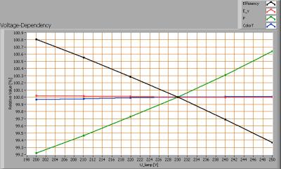 lle_t8-ledtl_22w_1200mm_natwhite_voltagedependency