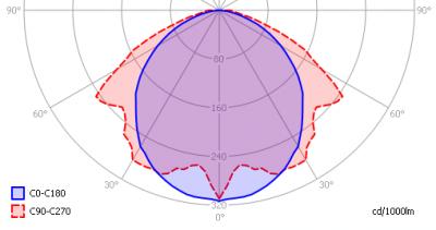 lle_t8-ledtl_25w_1500mm_light_diagram