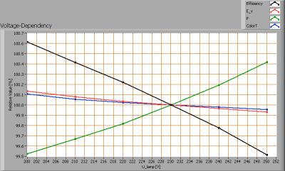 lle_t8-ledtl_25w_1500mm_natwhite_voltagedependency