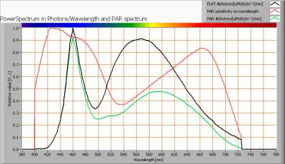 luxerna-power-tl1500-120deg-5000k_par_spectra