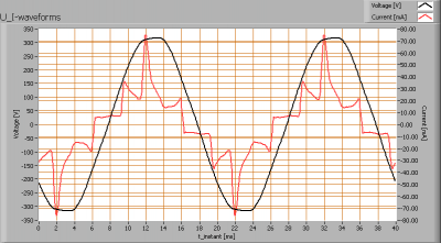 luxerna_power_dl_5x1w_ww_u_i_waveforms