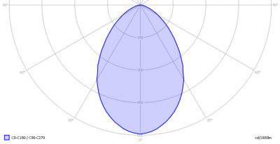 luxerna_power_dl_9x1w_ww_light_diagram