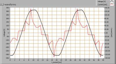 luxerna_power_dl_9x1w_ww_u_i_waveforms