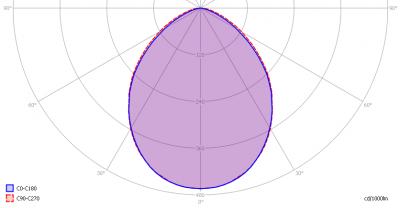 luxerna_power_tl1200_120deg_6000k_light_diagram