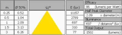 luxerna_power_tl1200_120deg_6000k_summary