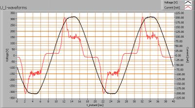 luxerna_power_tl1200_120deg_6000k_u_i_waveforms