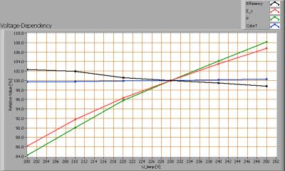 luxerna_power_tl1200_120deg_6000k_voltagedependency