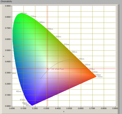 luxerna_powertl_1500_cl_chromaticity
