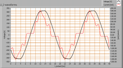 luxerna_powertl_1500_cl_u_i_waveforms