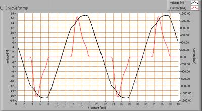 retailinmotion_mr16_5w_2700k_60deg_u_i_waveforms