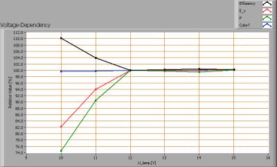 retailinmotion_mr16_5w_2700k_60deg_voltagedependency