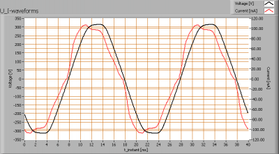 cls_cas6_u_i_waveforms