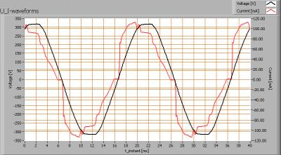 cls_facade_6x3_elliptical_u_i_waveforms