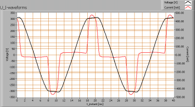 cls_lon_flood_40deg_u_i_waveforms