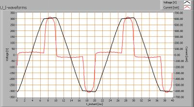 cls_miriam_dmx_spot_u_i_waveforms