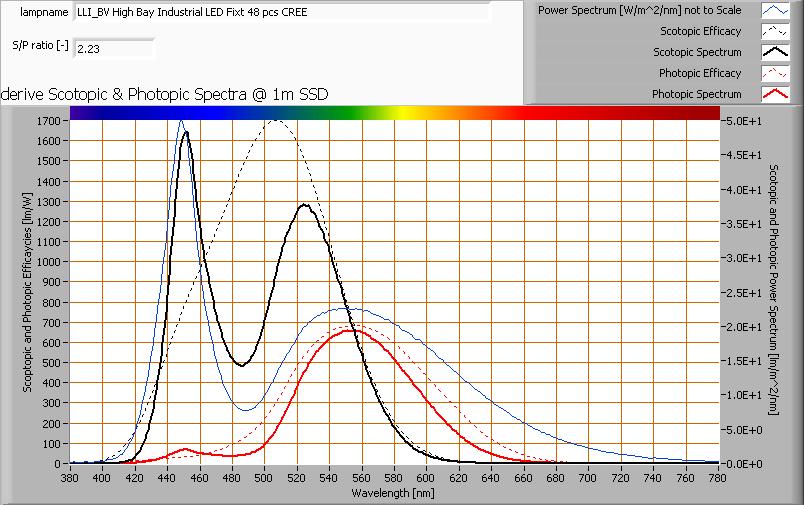 Luminaire s/p ratio