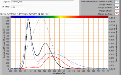 technea_flash_s_and_p_spectra_at_1m_distance