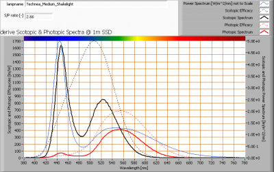 technea_medium_shakelight_s_and_p_spectra_at_1m_distance