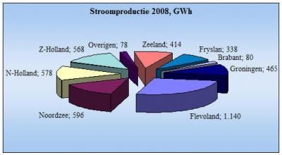 Windstroomproductie per provincie en de Noordzee in 2008