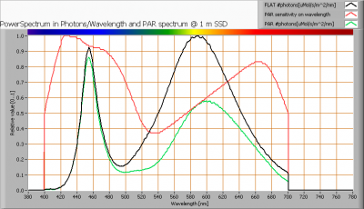 bs_ledlight_led_t5_30cm_230v_warmwit_par_spectra_at_1m_distance