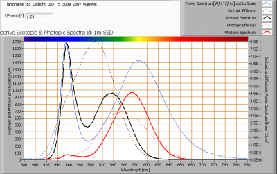 bs_ledlight_led_t5_30cm_230v_warmwit_s_and_p_spectra_at_1m_distance