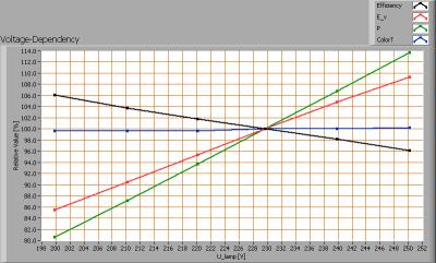 bs_ledlight_led_t5_30cm_230v_warmwit_voltagedependency