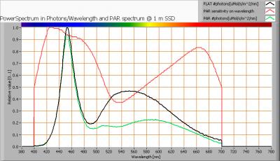 bs_ledlight_led_t5_30cm_230v_wit_par_spectra_at_1m_distance