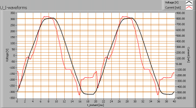 cls_2xfacade_1xomit_1xcas3_dmx_u_i_waveforms