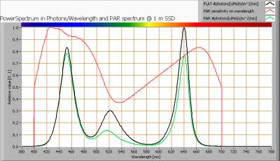 cls_facade_ellip_12x3w_dmx_par_spectra_at_1m_distance