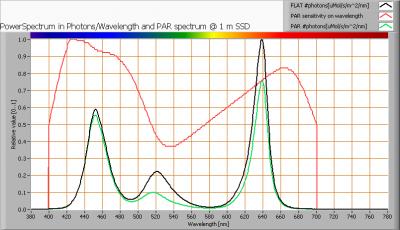 cls_omit_dmx_par_spectra_at_1m_distance