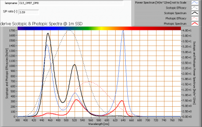 cls_omit_dmx_s_and_p_spectra_at_1m_distance