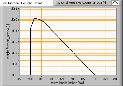 damage_function_blue_light_hazard