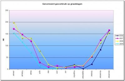 gasverbruik_genormeerd