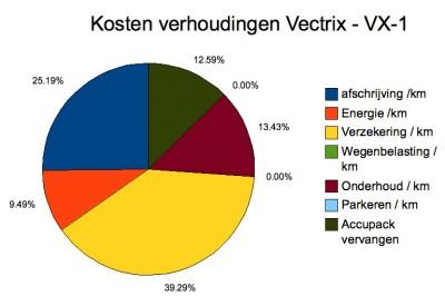 kosten-verhoudingen-vectrix-vx1