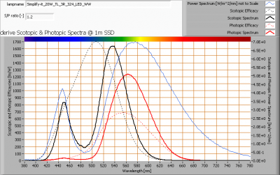 simplify-it_20w_tl_3r_324_led_ww_s_and_p_spectra_at_1m_distance