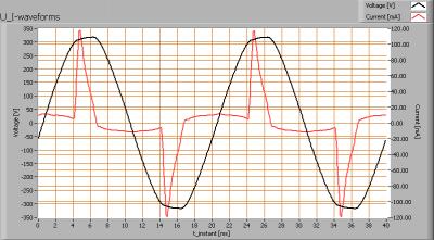 acgrli_ledbulbe14ww4w_u_i_waveforms