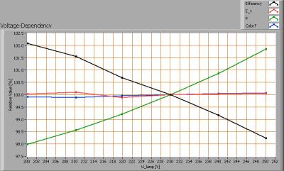 acgrli_ledbulbe14ww4w_voltagedependency