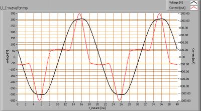 cls_pixelbarrgbspot54x1wluxeon_ii_u_i_waveforms