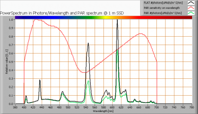 greentubes_tl_par_spectra_at_1m_distance