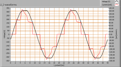 greentubes_tl_u_i_waveforms