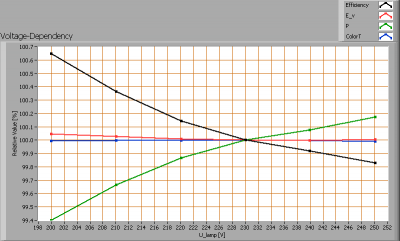 pyralux600600_voltagedependency